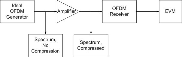Amplifier with OFDM