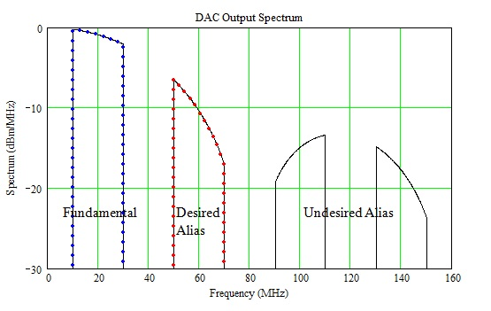 Unfiltered DAC Output Spectrum